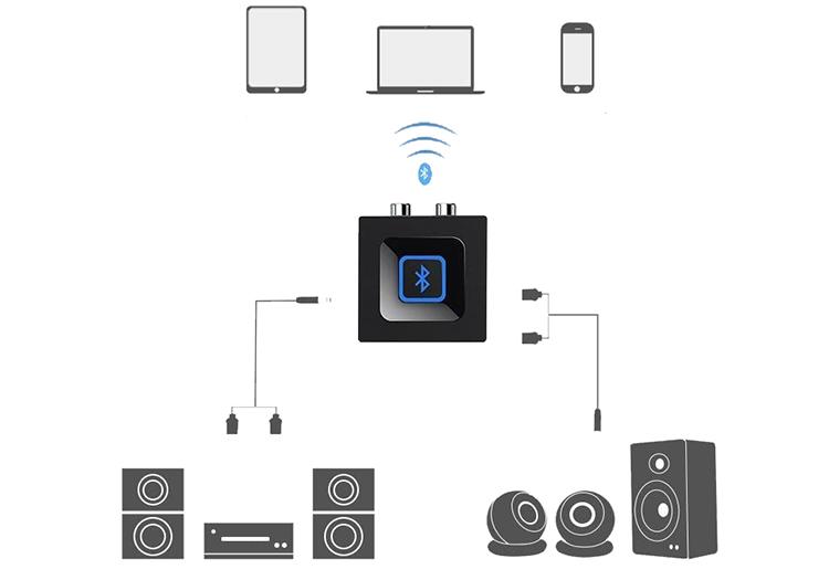 Esinkin Adapteur Audio Bluetooth pour la Diffusion de Musique vers la Système Audio